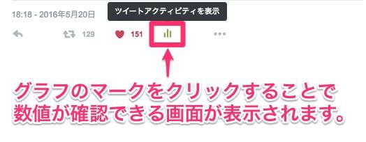 ツイッターのアナリティクスでインプレッションやクリック数を確認する方法