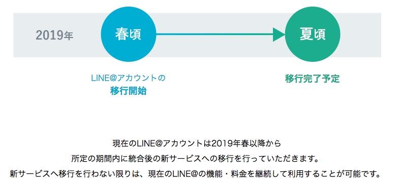 LINE@がリニューアル公式アカウント統合と料金プラン改定 2019年3月