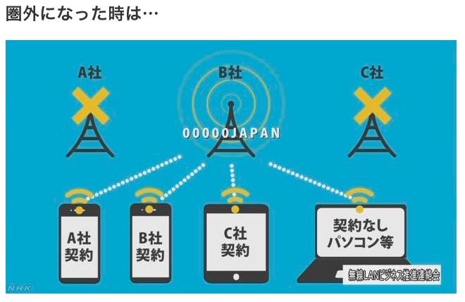 台風や災害や震災などの自然災害による緊急時の無料Wi-Fi 00000JAPAN (ファイブゼロジャパン)
